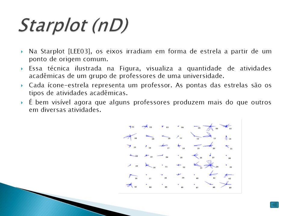 Starplot (nD) Na Starplot [LEE03], os eixos irradiam em forma de estrela a partir de um ponto de origem comum.